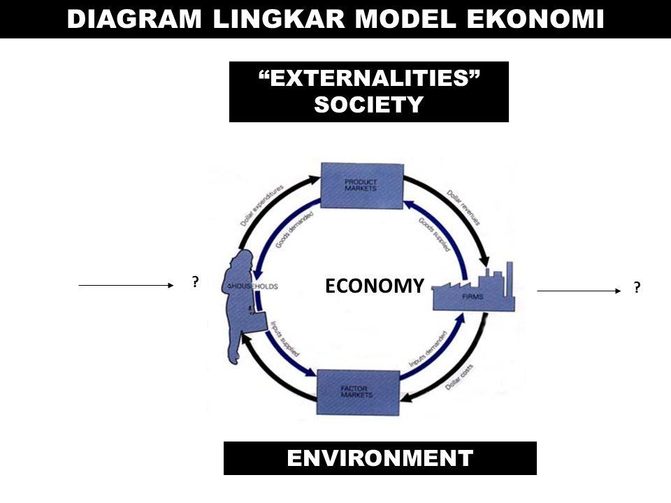 DIAGRAM LINGKAR MODEL EKONOMI ECONOMY EXTERNALITIES SOCIETY ENVIRONMENT ? ?