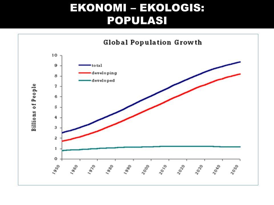 EKONOMI – EKOLOGIS: POPULASI