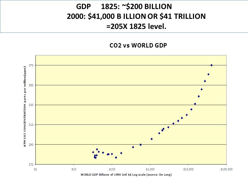 GDP 1825: ~$200 BILLION 2000: $41,000 B ILLION OR $41 TRILLION =205X 1825 level.