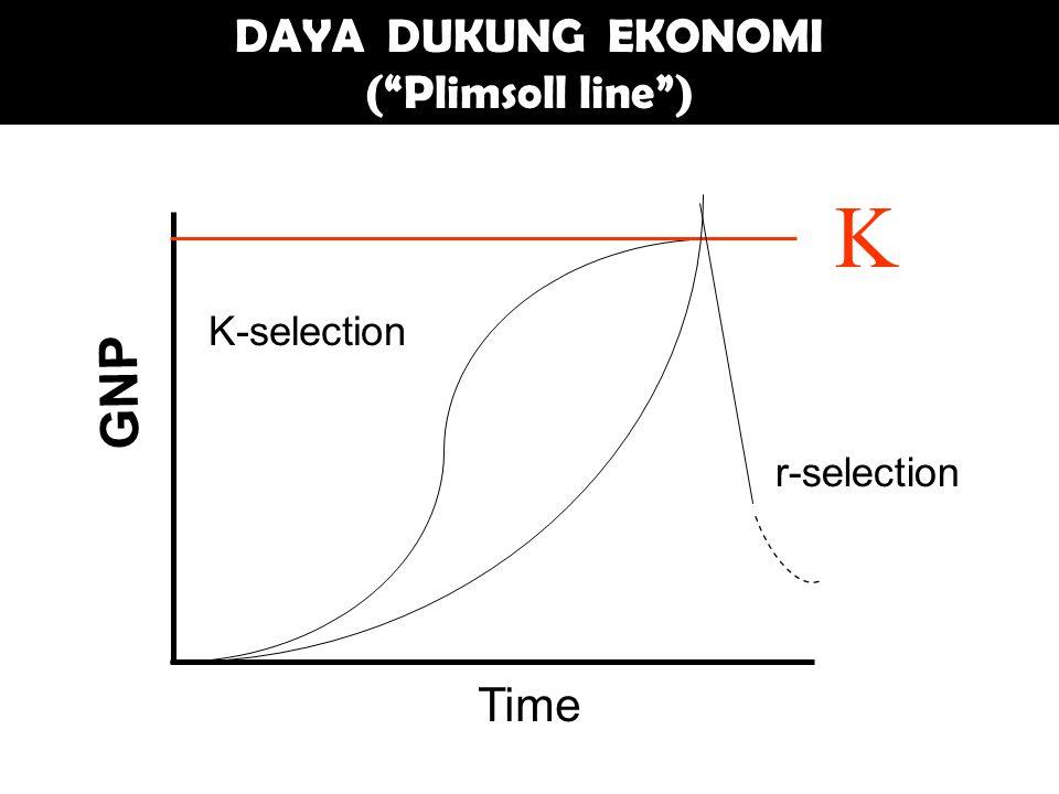 K DAYA DUKUNG EKONOMI ( Plimsoll line ) GNP Time r-selection K-selection