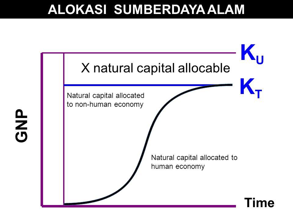 KTKT GNP Natural capital allocated to human economy Natural capital allocated to non-human economy X natural capital allocable Time KUKU ALOKASI SUMBERDAYA ALAM