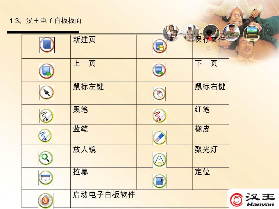 1.3 、汉王电子白板板面 新建页保存文件 上一页下一页 鼠标左键鼠标右键 黑笔红笔 蓝笔橡皮 放大镜聚光灯 拉幕定位 启动电子白板软件