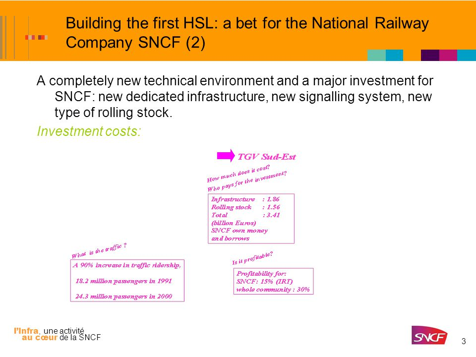 l'Infra, une activité au cœur de la SNCF 3 Building the first HSL: a bet for the National Railway Company SNCF (2) A completely new technical environment and a major investment for SNCF: new dedicated infrastructure, new signalling system, new type of rolling stock.