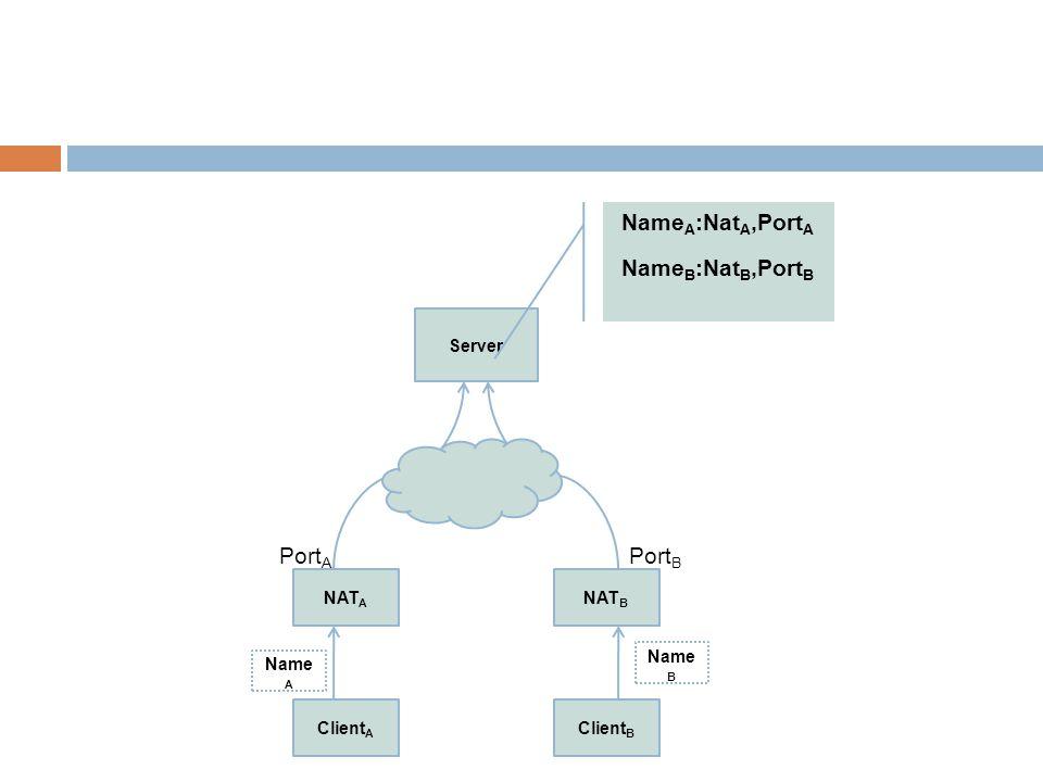 Client A NAT A Client B NAT B Server Name A Name B Port A Port B Name A :Nat A,Port A Name B :Nat B,Port B
