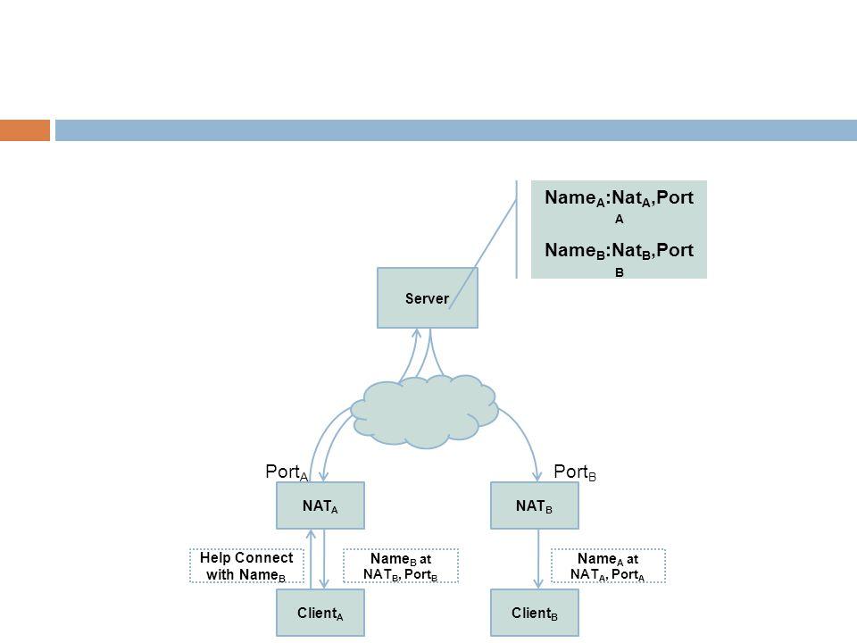 Client A NAT A Client B NAT B Server Help Connect with Name B Name A :Nat A,Port A Name B :Nat B,Port B Port A Port B Name B at NAT B, Port B Name A at NAT A, Port A