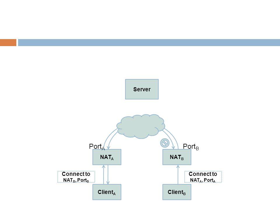 Client A NAT A Client B NAT B Server Port A Port B Connect to NAT B, Port B Connect to NAT A, Port A