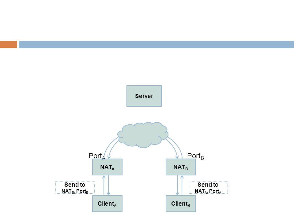 Client A NAT A Client B NAT B Server Port A Port B Send to NAT B, Port B Send to NAT A, Port A