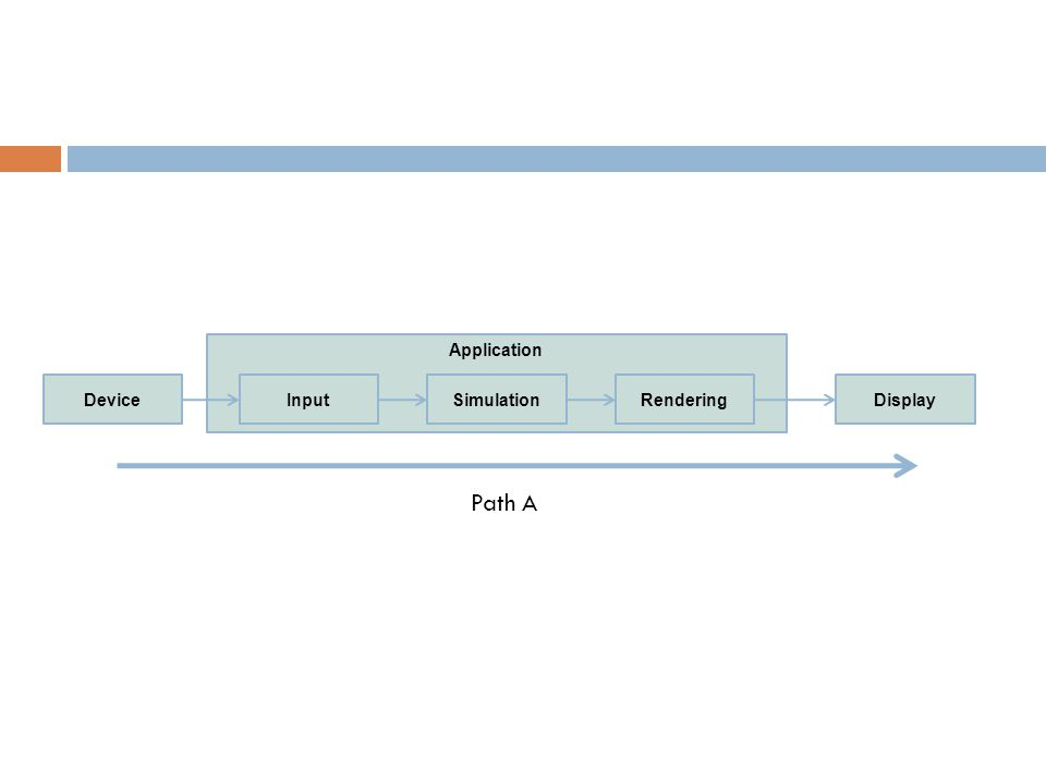 Client Application Network Link Physical InputSimulationRenderingDeviceDisplay Server Application Simulation Physical Link Network Path C Path D Path B