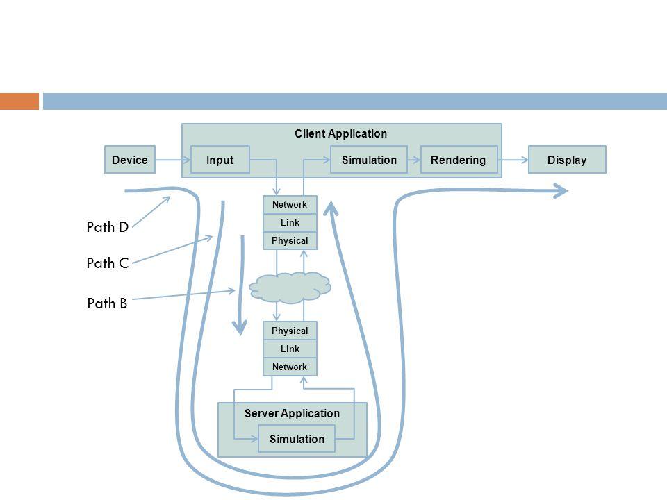 Client Application Network Link Physical InputSimulationRenderingDeviceDisplay Server Application Simulation Physical Link Network Path C Path D Path