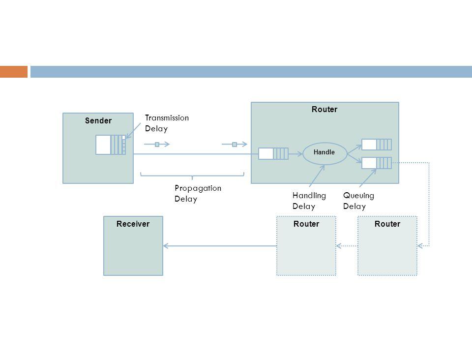 Sender Router Handle ReceiverRouter Transmission Delay Propagation Delay Queuing Delay Handling Delay