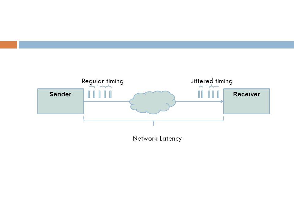 SenderReceiver Network Latency Regular timingJittered timing