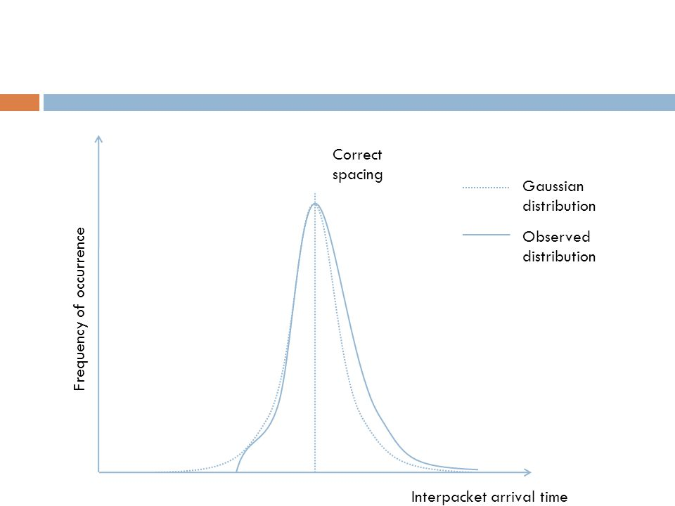 Interpacket arrival time Frequency of occurrence Correct spacing Gaussian distribution Observed distribution