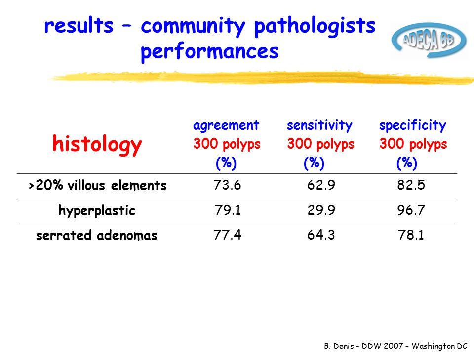 B. Denis - DDW 2007 – Washington DC histology agreement 300 polyps (%) sensitivity 300 polyps (%) specificity 300 polyps (%) >20% villous elements73.6