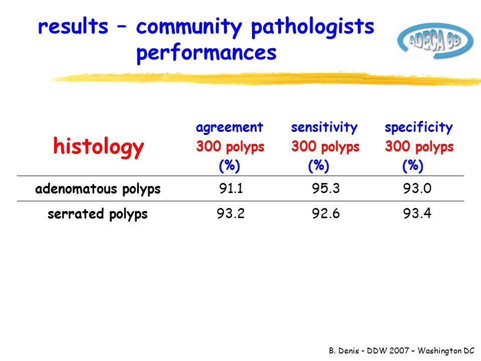 B. Denis - DDW 2007 – Washington DC results – community pathologists performances histology agreement 300 polyps (%) sensitivity 300 polyps (%) specif
