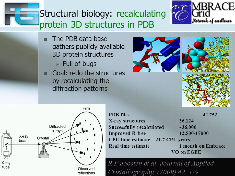 Structural biology: recalculating protein 3D structures in PDB The PDB data base gathers publicly available 3D protein structures  Full of bugs Goal: redo the structures by recalculating the diffraction patterns PDB-files42.752 X-ray structures36.124 Successfully recalculated~36.000 Improved R-free12.500/17000 CPU time estimate 21.7 CPU years Real time estimate1 month on Embrace VO on EGEE R.P Joosten et al, Journal of Applied Cristallography, (2009) 42, 1-9