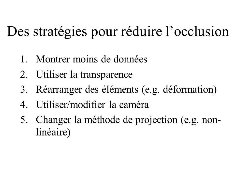Des stratégies pour réduire l'occlusion 1.Montrer moins de données 2.Utiliser la transparence 3.Réarranger des éléments (e.g.