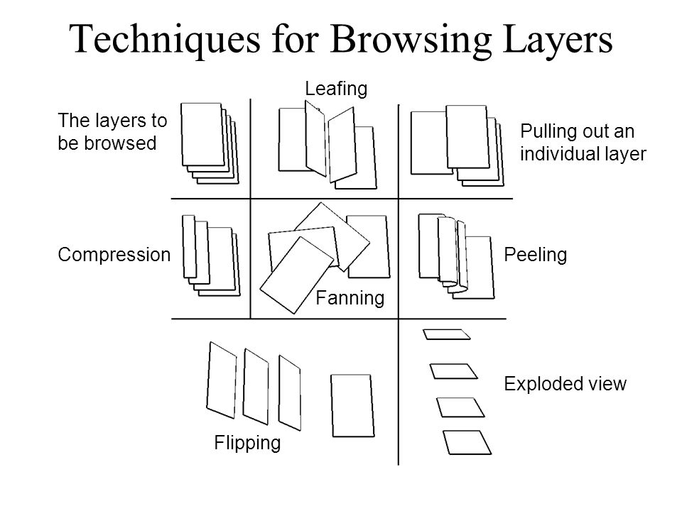 Techniques for Browsing Layers Compression Fanning Leafing Pulling out an individual layer Peeling Exploded view Flipping The layers to be browsed