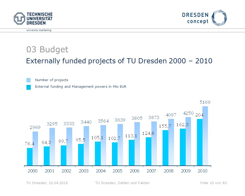 university marketing TU Dresden, 22.04.2015TU Dresden, Zahlen und FaktenFolie 10 von 83 Externally funded projects of TU Dresden 2000 – 2010 External funding and Management powers in Mio EUR Number of projects 03 Budget