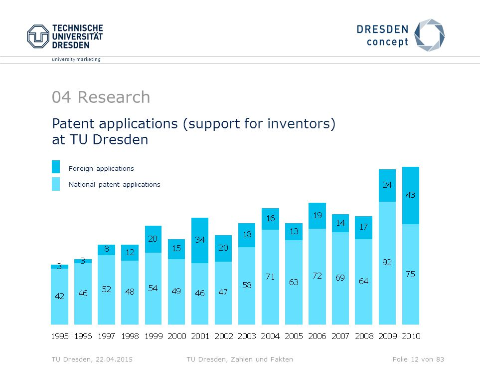 university marketing TU Dresden, 22.04.2015TU Dresden, Zahlen und FaktenFolie 12 von 83 04 Research Patent applications (support for inventors) at TU Dresden Foreign applications National patent applications