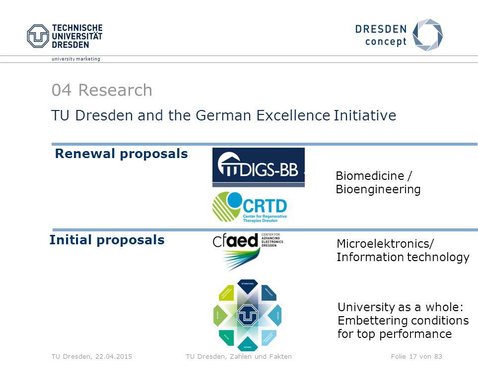 university marketing TU Dresden, 22.04.2015TU Dresden, Zahlen und FaktenFolie 17 von 83 TU Dresden and the German Excellence Initiative 04 Research Re