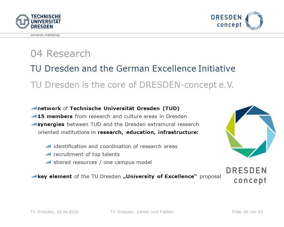 university marketing TU Dresden, 22.04.2015TU Dresden, Zahlen und FaktenFolie 18 von 83 network of Technische Universität Dresden (TUD) 15 members fro