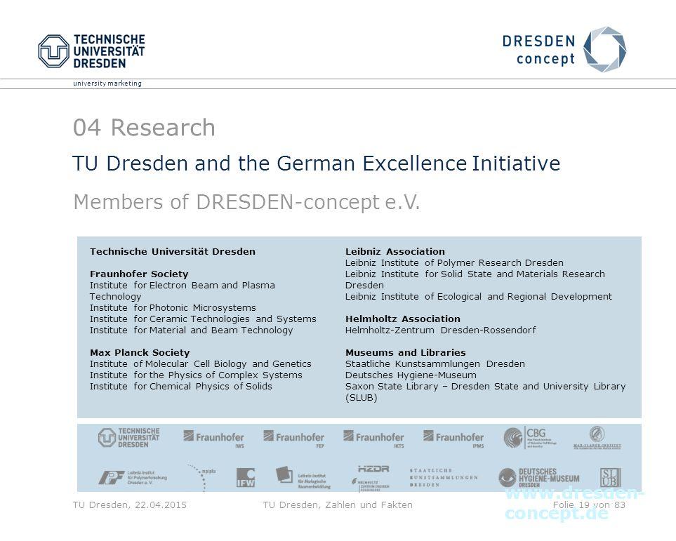 university marketing TU Dresden, 22.04.2015TU Dresden, Zahlen und FaktenFolie 19 von 83 TU Dresden and the German Excellence Initiative Members of DRE