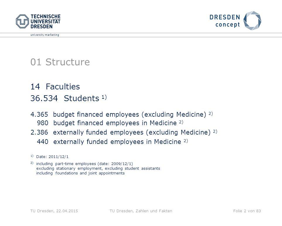 university marketing TU Dresden, 22.04.2015TU Dresden, Zahlen und FaktenFolie 2 von 83 01 Structure 4.365 budget financed employees (excluding Medicin