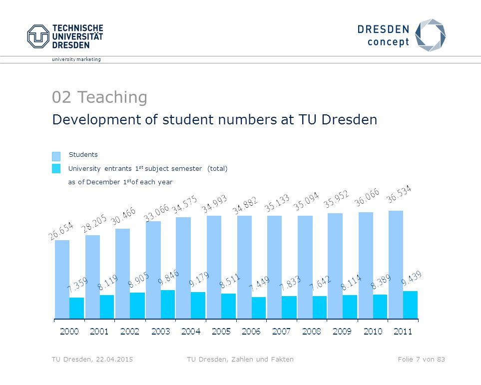 university marketing TU Dresden, 22.04.2015TU Dresden, Zahlen und FaktenFolie 7 von 83 Development of student numbers at TU Dresden University entrants 1 st subject semester (total) Students as of December 1 st of each year 02 Teaching