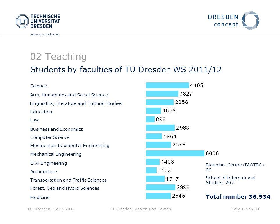 university marketing TU Dresden, 22.04.2015TU Dresden, Zahlen und FaktenFolie 8 von 83 Students by faculties of TU Dresden WS 2011/12 Biotechn. Centre