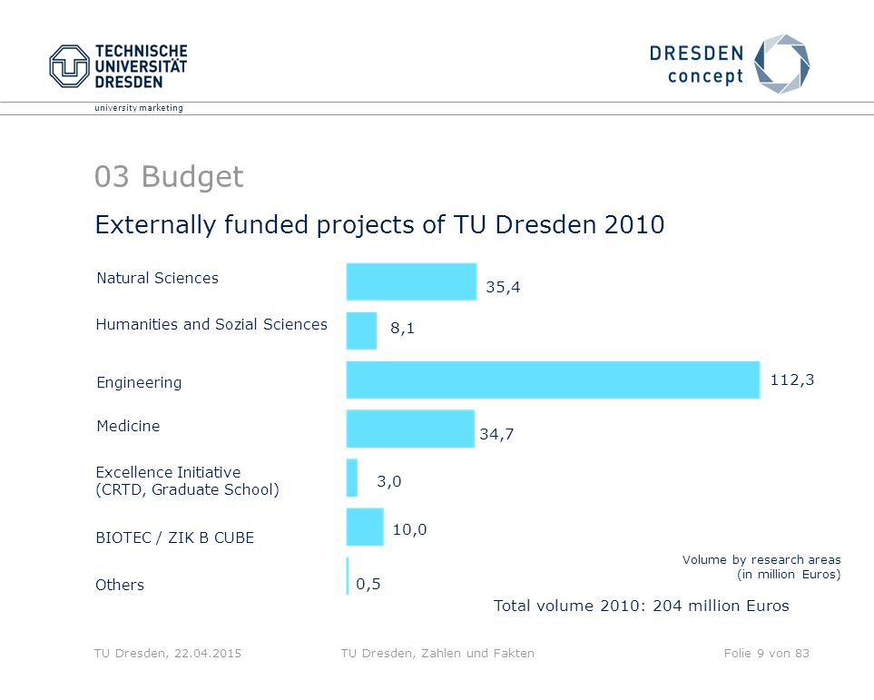 university marketing TU Dresden, 22.04.2015TU Dresden, Zahlen und FaktenFolie 9 von 83 Externally funded projects of TU Dresden 2010 Volume by research areas (in million Euros) Natural Sciences Humanities and Sozial Sciences Engineering Medicine Others 35,4 8,1 112,3 34,7 0,5 Total volume 2010: 204 million Euros Excellence Initiative (CRTD, Graduate School) BIOTEC / ZIK B CUBE 3,0 10,0 03 Budget
