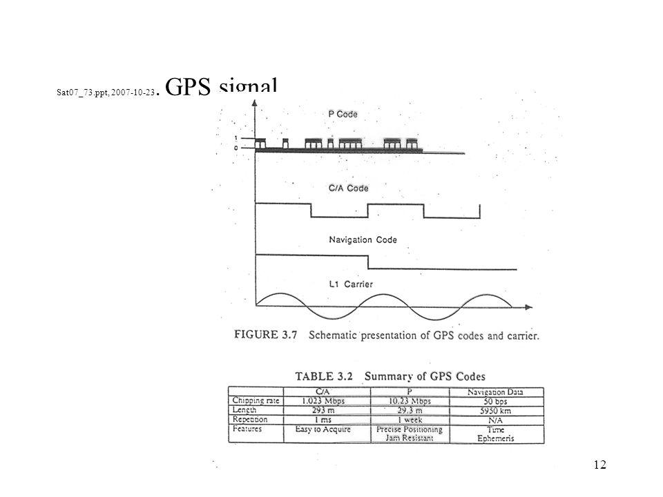 12 Sat07_73.ppt, 2007-10-23. GPS signal