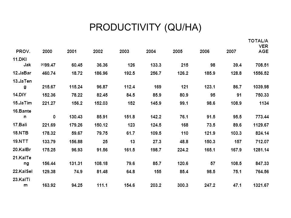 PRODUCTIVITY (QU/HA) PROV.20002001200220032004200520062007 TOTAL/A VER AGE 11.DKI Jak [4] 99.4760.4536.36126133.32159839.4708.51 12.JaBar 460.7418.721
