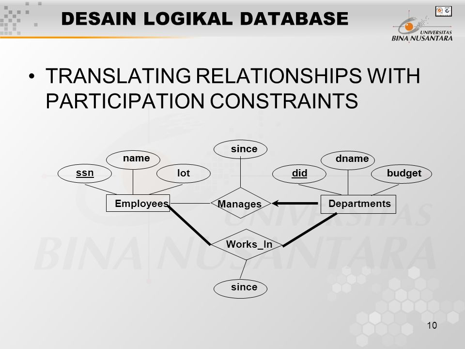 10 DESAIN LOGIKAL DATABASE TRANSLATING RELATIONSHIPS WITH PARTICIPATION CONSTRAINTS lot name dname budgetdid since name dname budgetdid since Manages since Departments Employees ssn Works_In