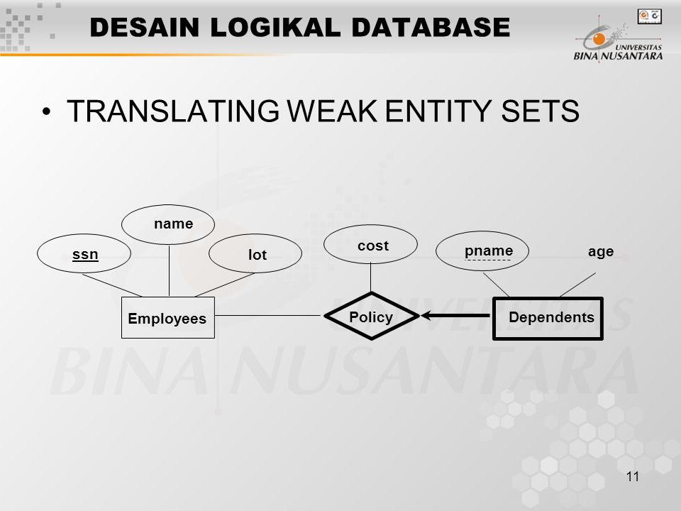 11 DESAIN LOGIKAL DATABASE TRANSLATING WEAK ENTITY SETS lot name age pname Dependents Employees ssn Policy cost