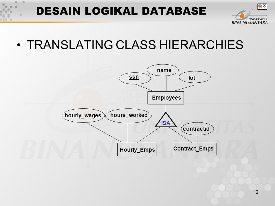 12 DESAIN LOGIKAL DATABASE TRANSLATING CLASS HIERARCHIES Contract_Emps name ssn Employees lot hourly_wages ISA Hourly_Emps contractid hours_worked
