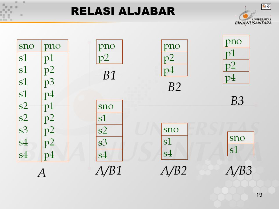 19 RELASI ALJABAR A B1 B2 B3 A/B1A/B2A/B3