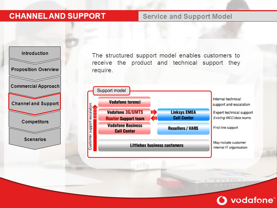 Scenarios Channel and Support Commercial Approach Proposition Overview Introduction Competitors The structured support model enables customers to receive the product and technical support they require.