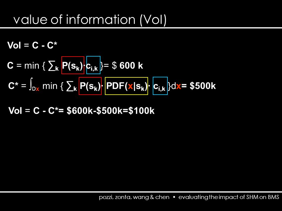 pozzi, zonta, wang & chen evaluating the impact of SHM on BMS value of information (VoI) VoI = C - C* C = min { ∑ k P(s k )·c i,k }= $ 600 k C* = ∫ D x min { ∑ k P(s k )· PDF(x|s k )· c i,k }dx= $500k VoI = C - C*= $600k-$500k=$100k