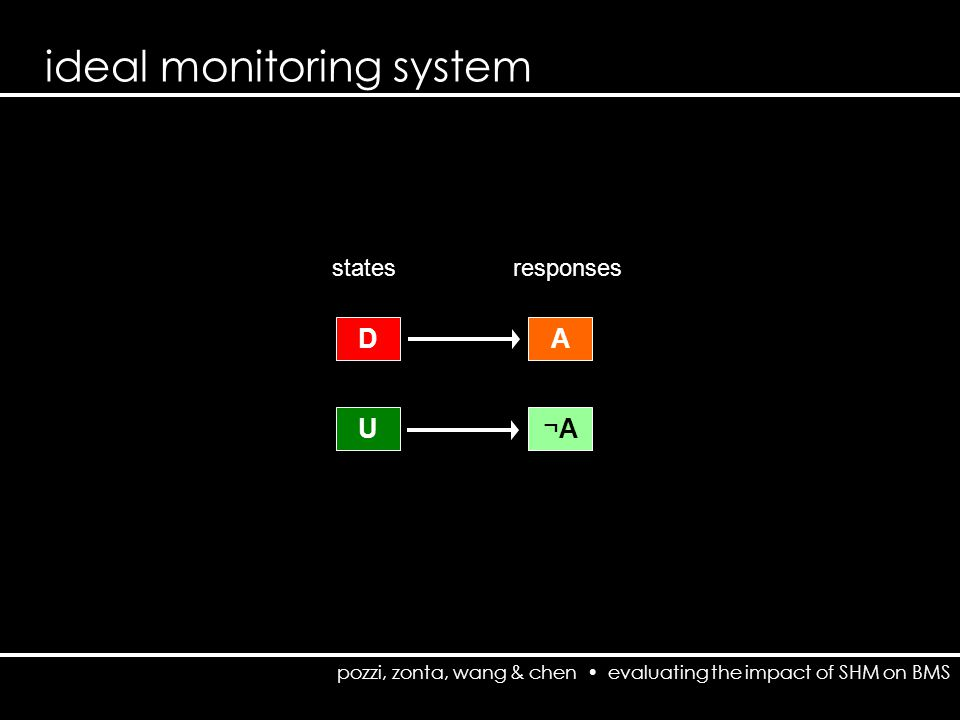 pozzi, zonta, wang & chen evaluating the impact of SHM on BMS ideal monitoring system D U A ¬A¬A statesresponses modus tollens: [(p → q),¬q] →¬p