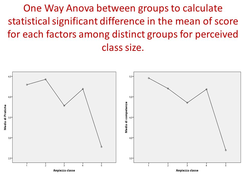 One Way Anova between groups to calculate statistical significant difference in the mean of score for each factors among distinct groups for perceived class size.