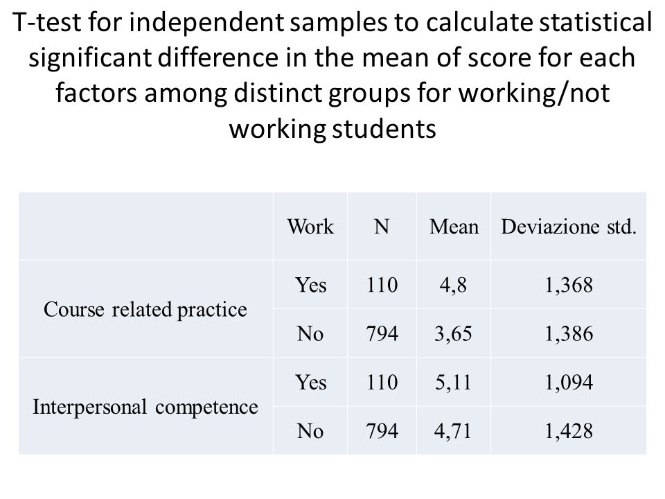 T-test for independent samples to calculate statistical significant difference in the mean of score for each factors among distinct groups for working/not working students WorkNMeanDeviazione std.