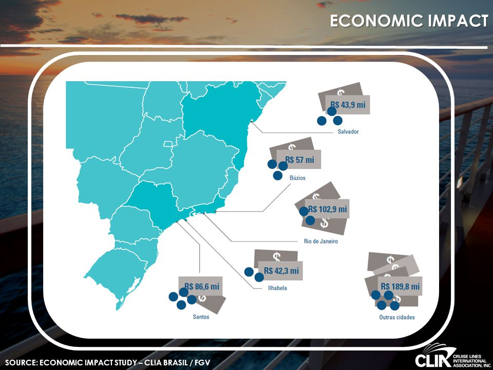 ECONOMIC IMPACT SOURCE: ECONOMIC IMPACT STUDY – CLIA BRASIL / FGV