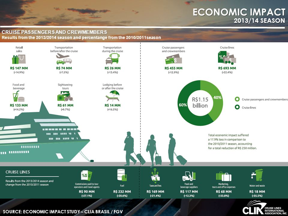 ECONOMIC IMPACT 2013/14 SEASON CRUISE PASSENGERS AND CREWMEMBERS Results from the 2013/2014 season and percentange from the 2010/2011season SOURCE: EC
