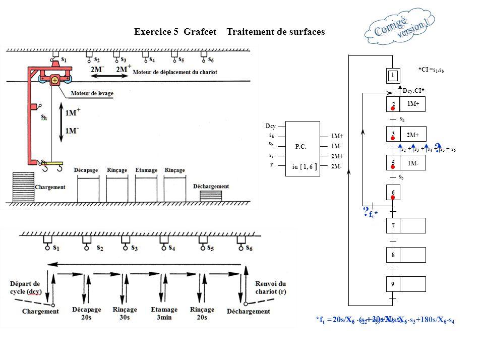 Dcy.CI* 1 2 3 5 6 Exercice 5 Grafcet Traitement de surfaces 7 8 9 1M- shsh sbsb 1M+ 2M+ *CI =s 1.s b shsh r 1M+ P.C.
