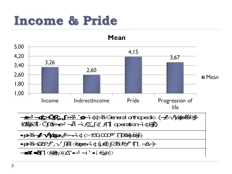 Income & Pride