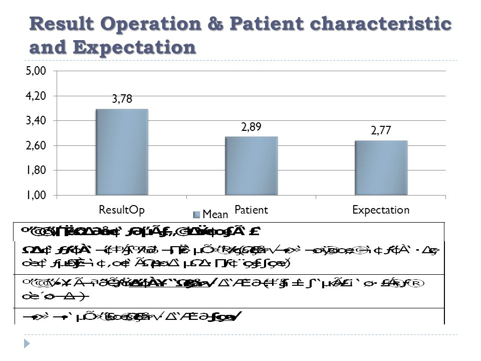 Result Operation & Patient characteristic and Expectation