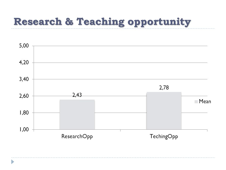 Research & Teaching opportunity