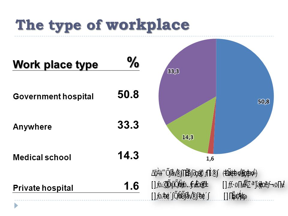 The type of workplace Work place type % Government hospital 50.8 Anywhere 33.3 Medical school 14.3 Private hospital 1.6
