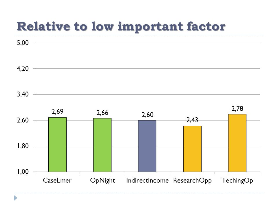 Relative to low important factor