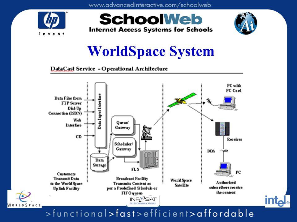 WorldSpace System